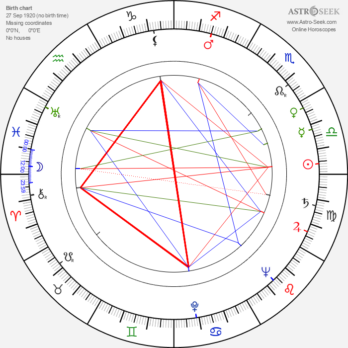 Jayne Meadows - Astrology Natal Birth Chart