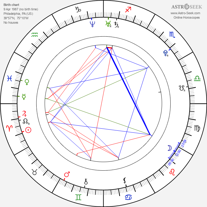 Jazmine Sullivan - Astrology Natal Birth Chart