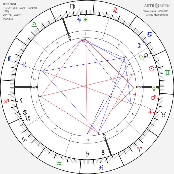 Jean Alesi - Astrology Natal Birth Chart