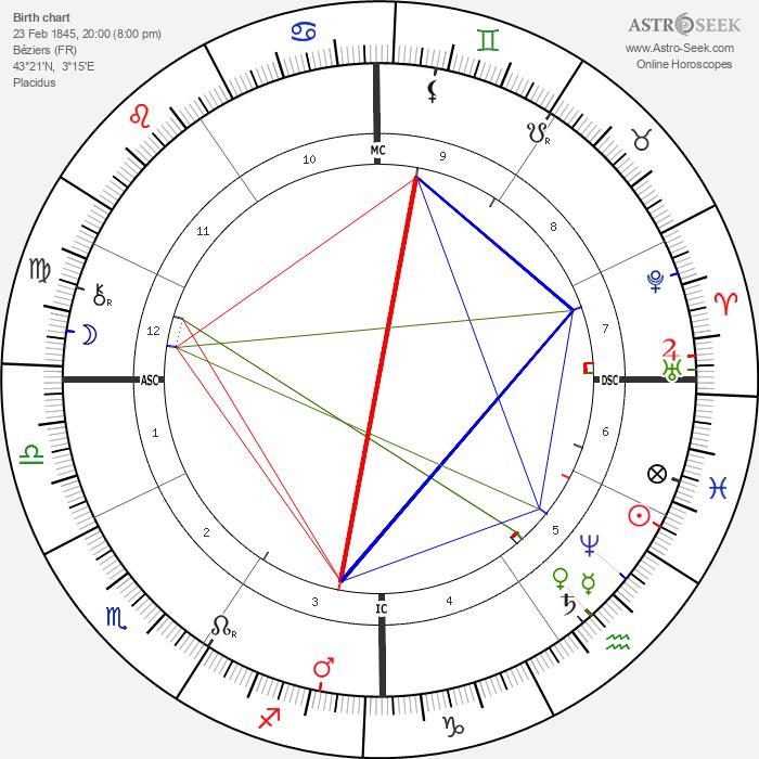 Jean-Antoine Injalbert - Astrology Natal Birth Chart