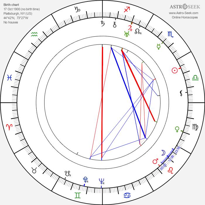 Jean Arthur - Astrology Natal Birth Chart
