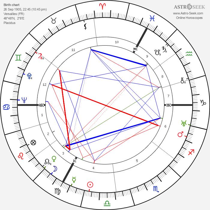 Jean Assollant - Astrology Natal Birth Chart