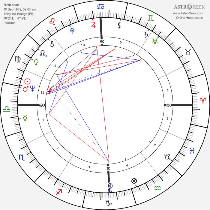 Jean Auroux - Astrology Natal Birth Chart