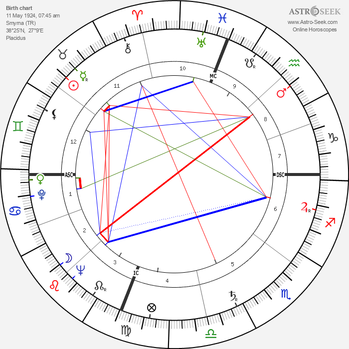 Jean Balladur - Astrology Natal Birth Chart