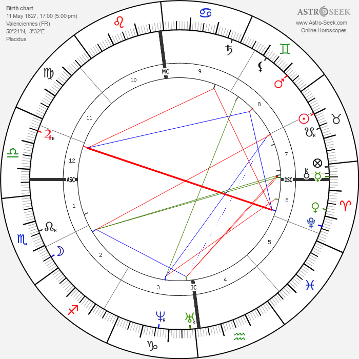 Jean-Baptiste Carpeaux - Astrology Natal Birth Chart