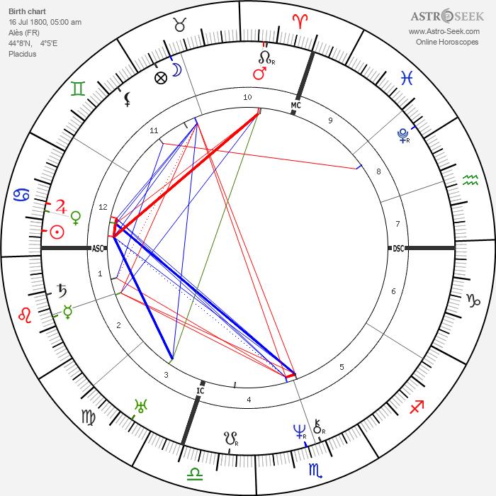 Jean-Baptiste Dumas - Astrology Natal Birth Chart
