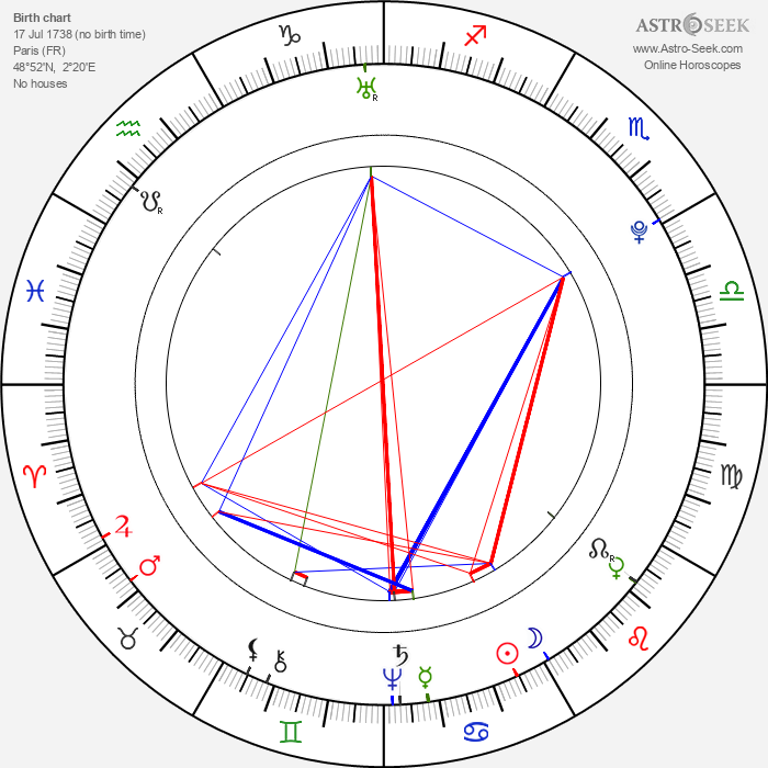 Jean-Baptiste Grenouille - Astrology Natal Birth Chart