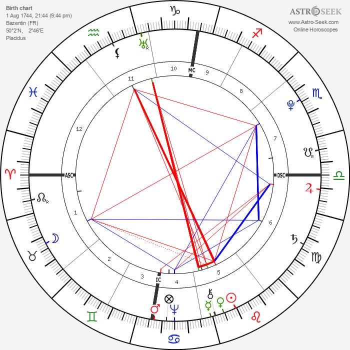Jean-Baptiste Lamarck - Astrology Natal Birth Chart