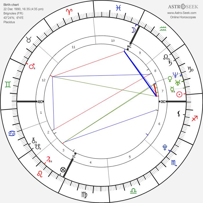 Jean-Baptiste Maunier - Astrology Natal Birth Chart