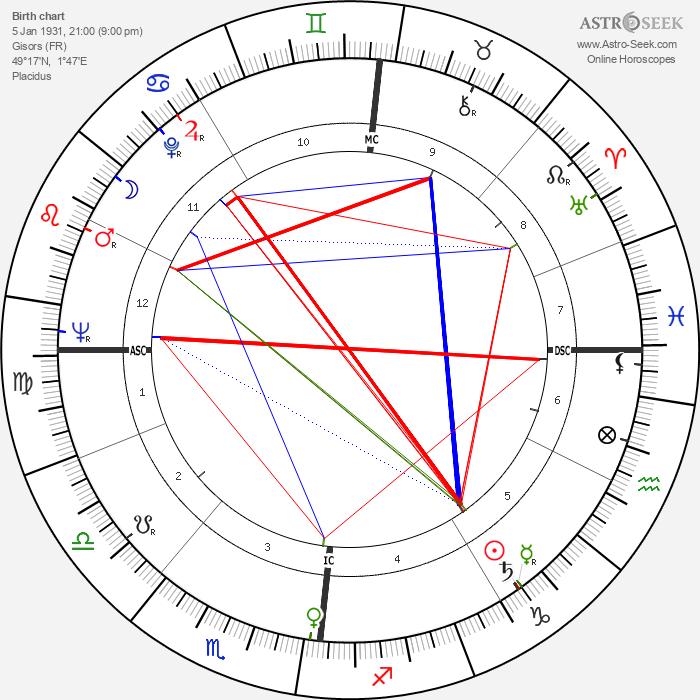 Jean-Baptiste Neron - Astrology Natal Birth Chart