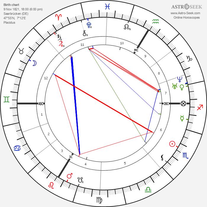 Jean-Baptiste Weckerlin - Astrology Natal Birth Chart