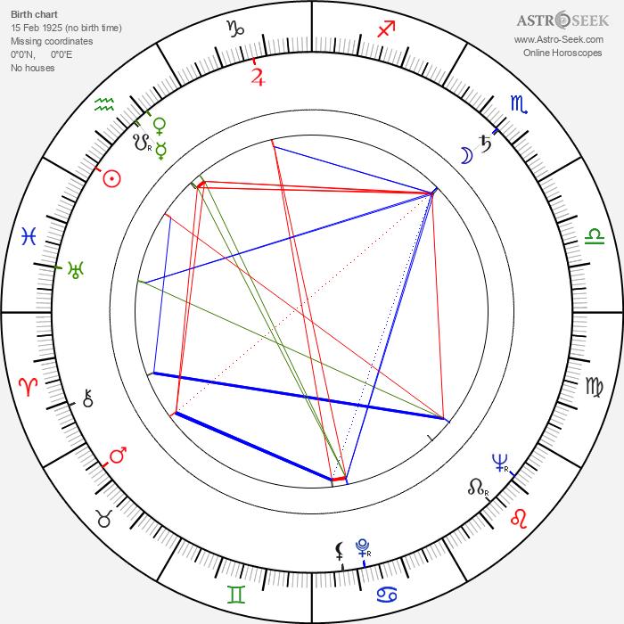 Jean Bastia - Astrology Natal Birth Chart