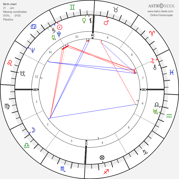 Jean Bastien - Astrology Natal Birth Chart