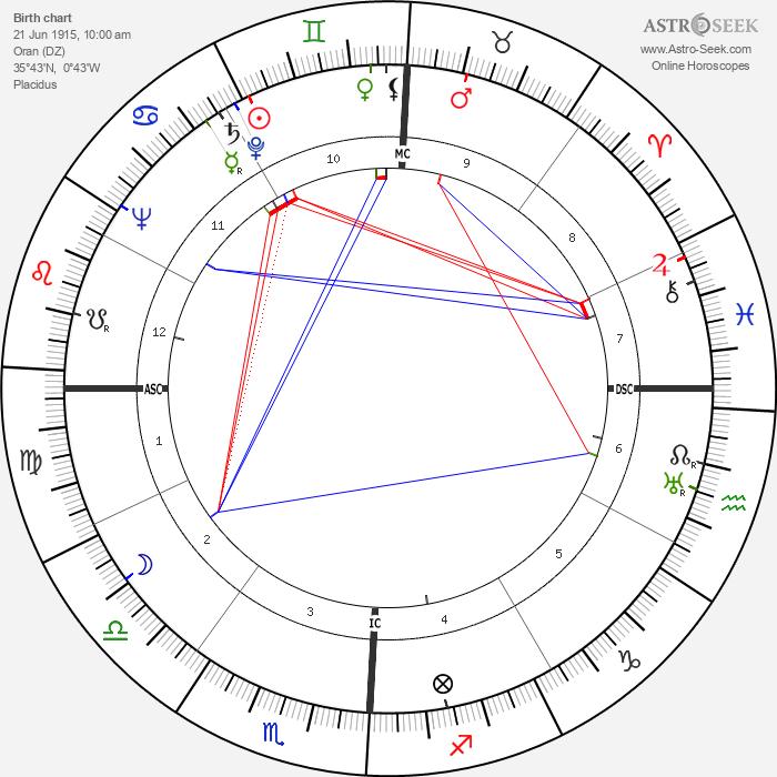 Jean Bastien - Astrology Natal Birth Chart