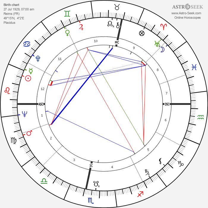 Jean Baudrillard - Astrology Natal Birth Chart