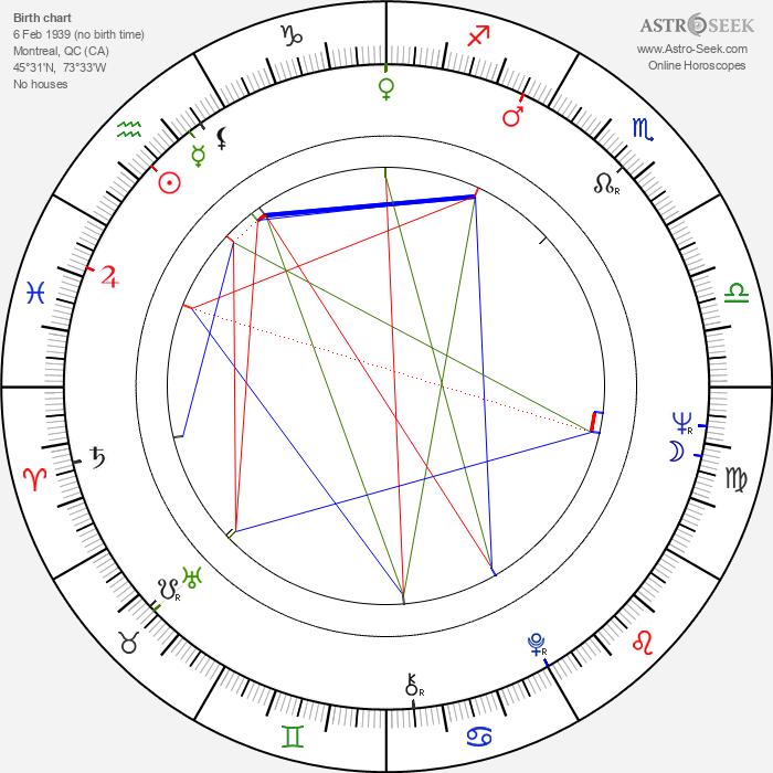 Jean Beaudin - Astrology Natal Birth Chart