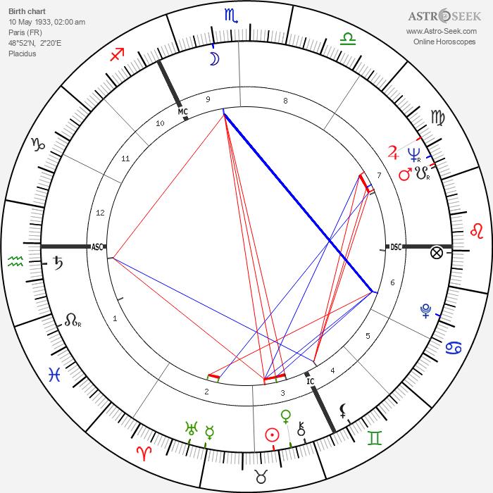 Jean Becker - Astrology Natal Birth Chart