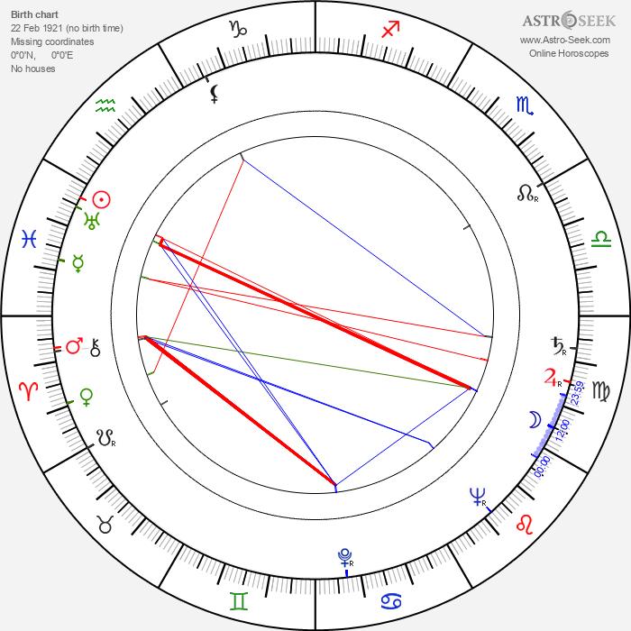 Jean-Bédel Bokassa - Astrology Natal Birth Chart