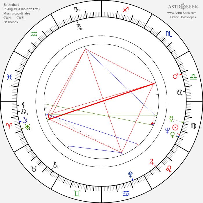 Jean Beliveau - Astrology Natal Birth Chart
