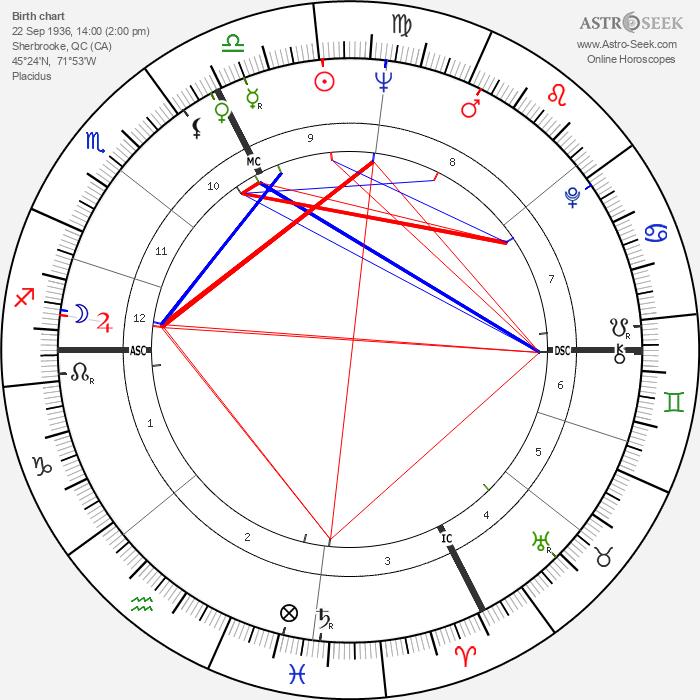 Jean Besré - Astrology Natal Birth Chart