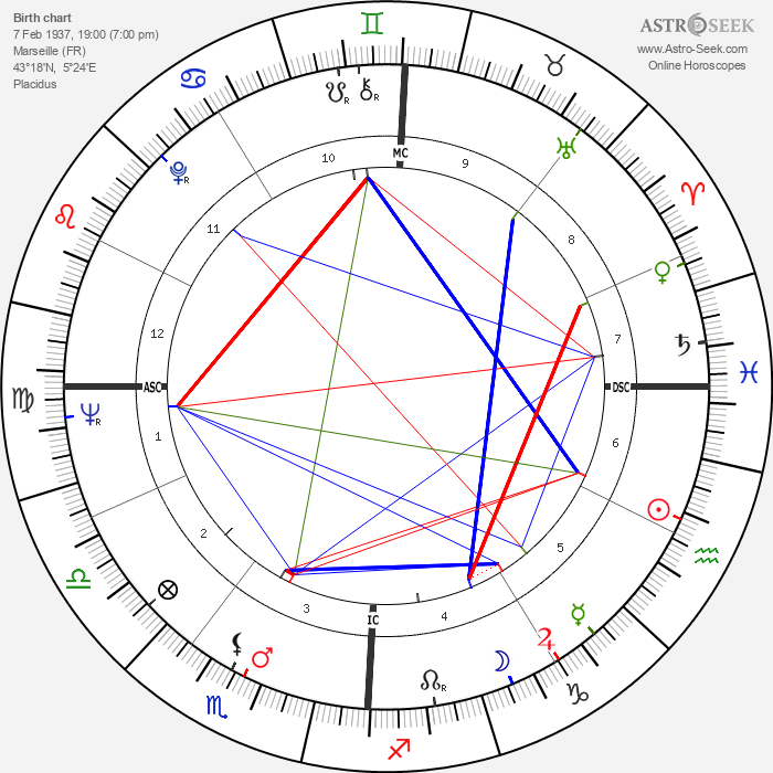 Jean Bonello - Astrology Natal Birth Chart