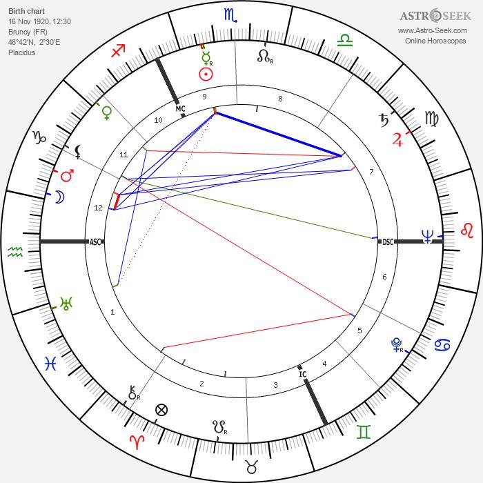 Jean Boulet - Astrology Natal Birth Chart