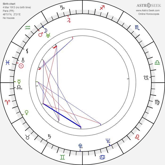 Jean Bourgoin - Astrology Natal Birth Chart