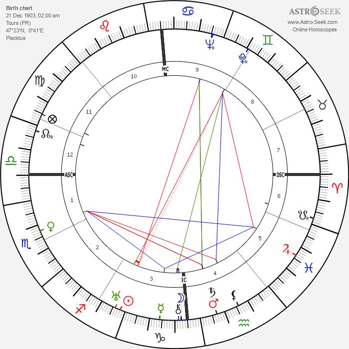 Jean Bourin - Astrology Natal Birth Chart