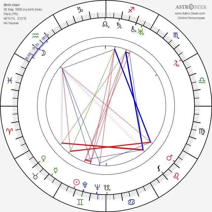 Jean Bradin - Astrology Natal Birth Chart