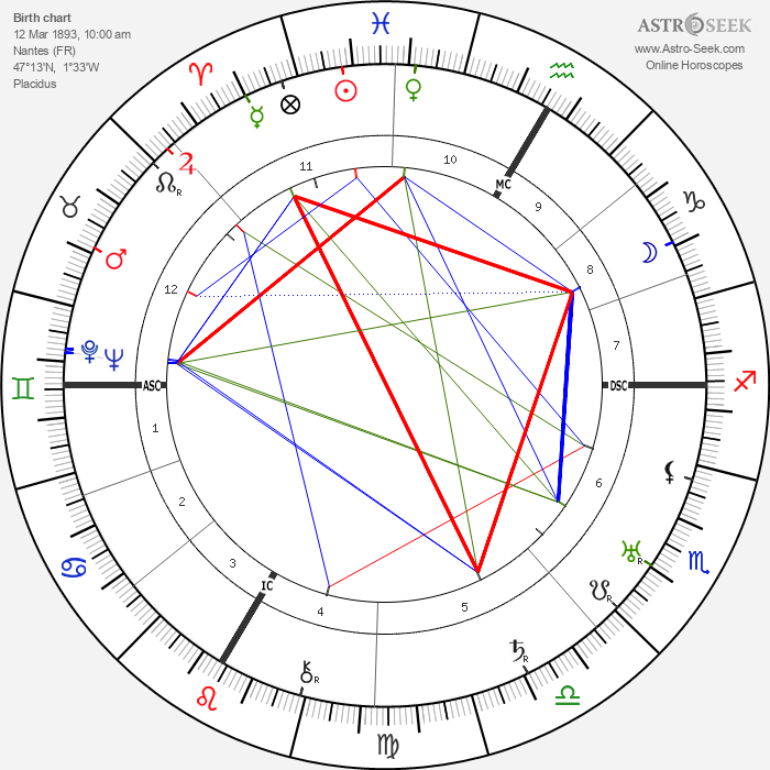 Jean Brochard - Astrology Natal Birth Chart
