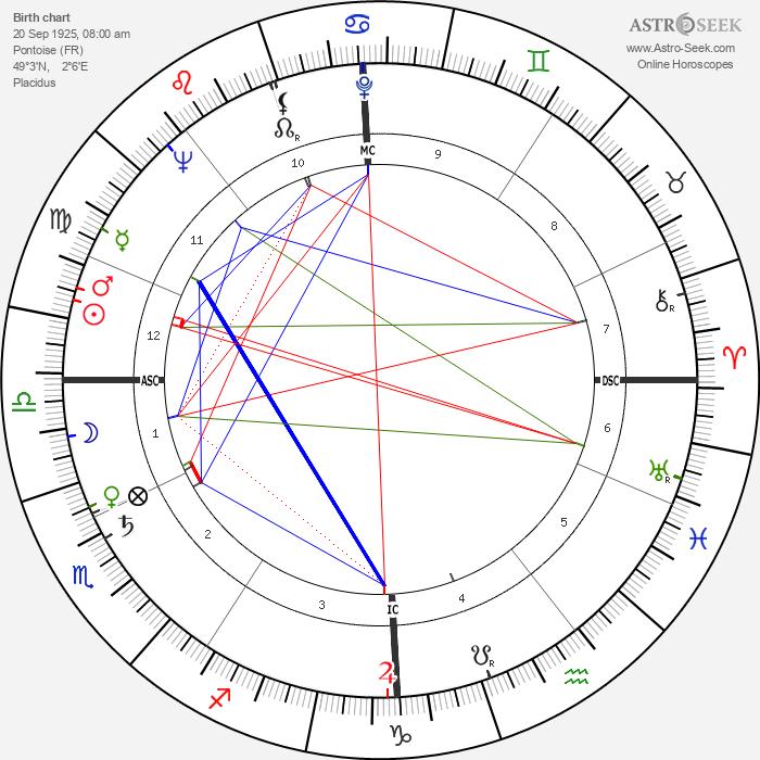 Jean Butin - Astrology Natal Birth Chart