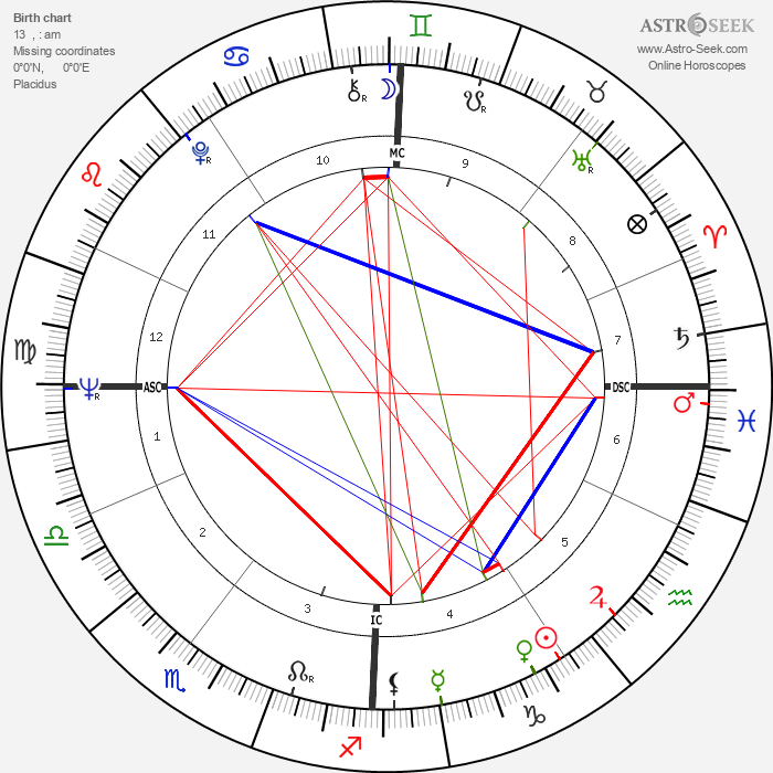 Jean Cabut - Astrology Natal Birth Chart