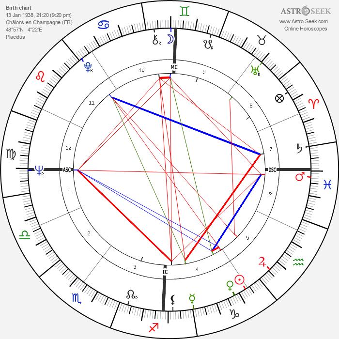 Jean Cabut - Astrology Natal Birth Chart