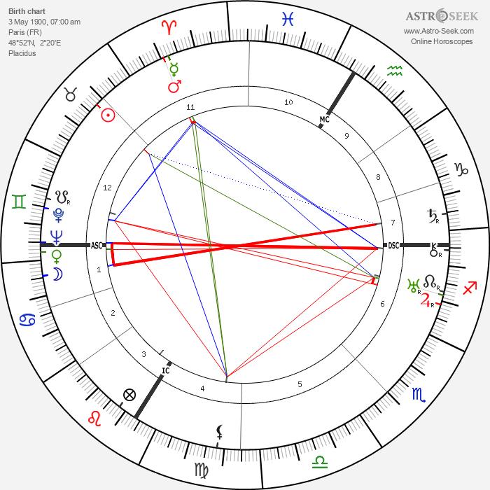 Jean Carlu - Astrology Natal Birth Chart