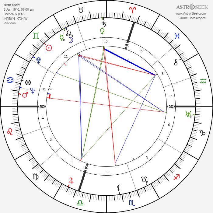 Jean Cayrol - Astrology Natal Birth Chart