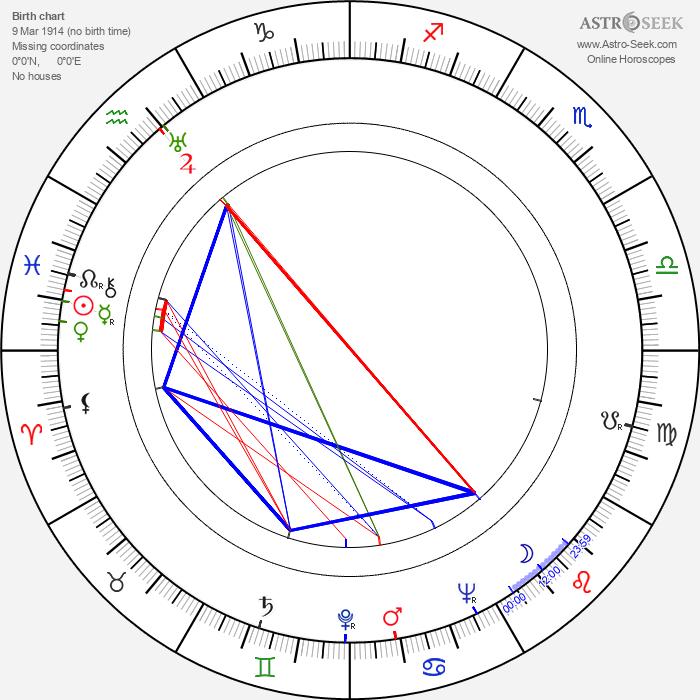 Jean Champion - Astrology Natal Birth Chart