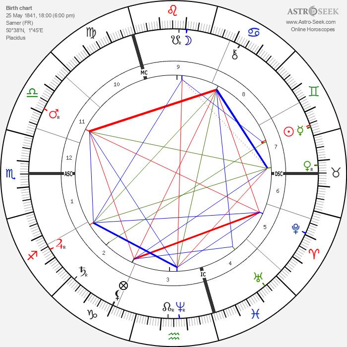Jean Charles Cazin - Astrology Natal Birth Chart