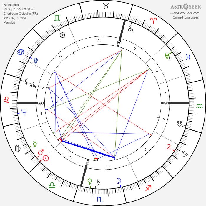 Jean-Charles Tacchella - Astrology Natal Birth Chart