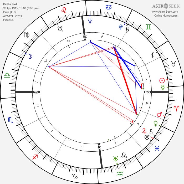 Jean Chevrier - Astrology Natal Birth Chart