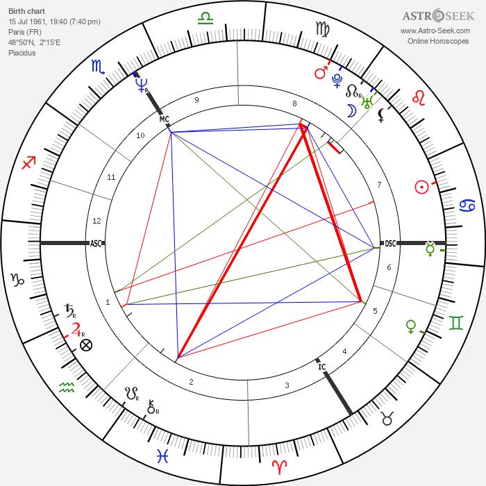Jean-Christophe Grangé - Astrology Natal Birth Chart