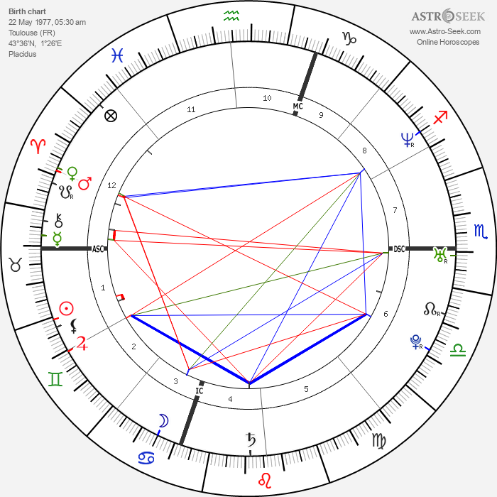 Jean-Christophe Péraud - Astrology Natal Birth Chart