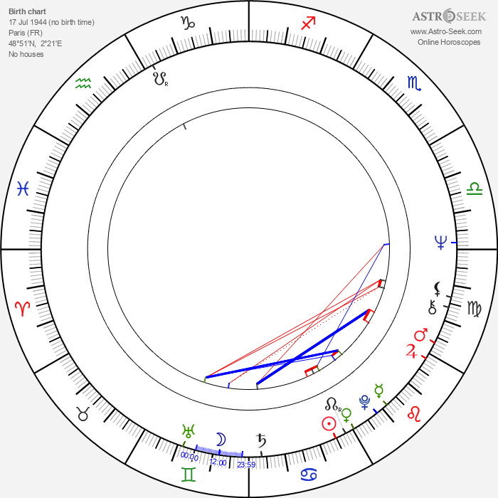 Jean-Claude Brisseau - Astrology Natal Birth Chart