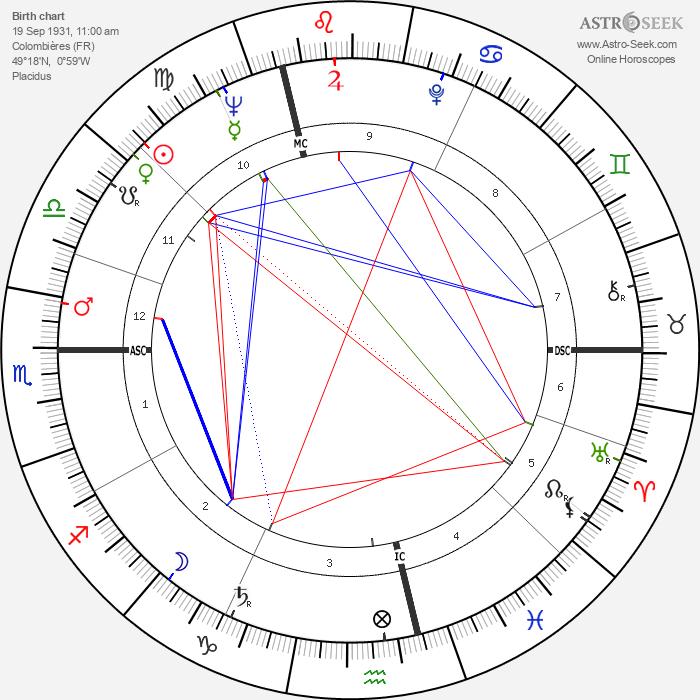 Jean-Claude Carrière - Astrology Natal Birth Chart