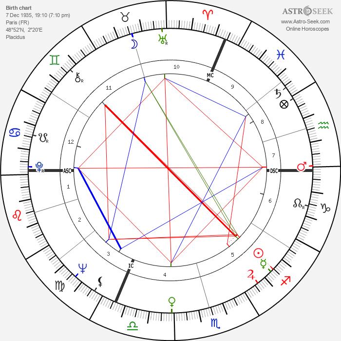 Jean-Claude Casadesus - Astrology Natal Birth Chart