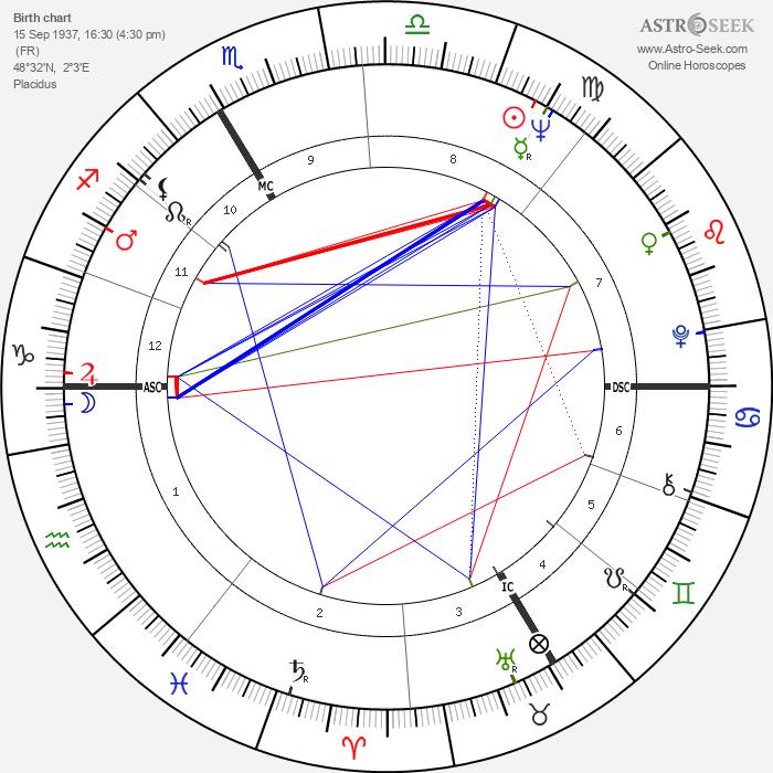 Jean-Claude Decaux - Astrology Natal Birth Chart