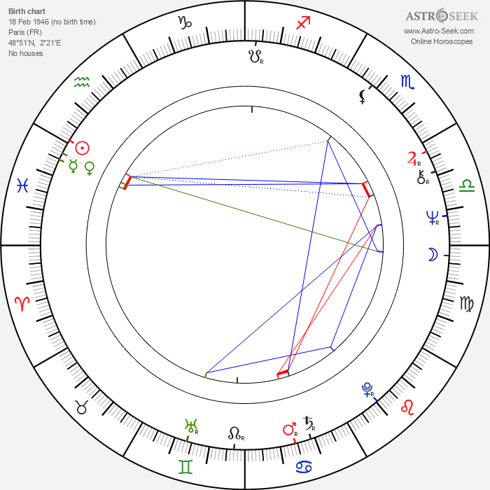 Jean-Claude Dreyfus - Astrology Natal Birth Chart