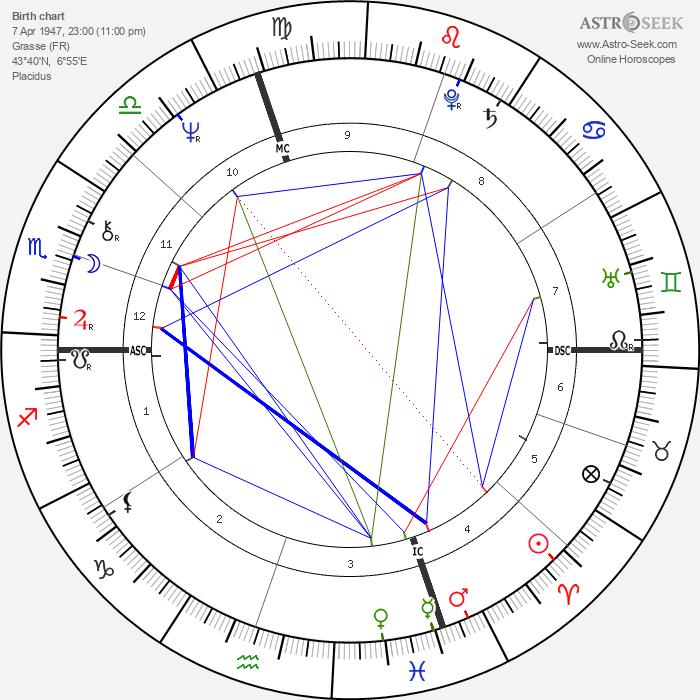 Jean-Claude Ellena - Astrology Natal Birth Chart