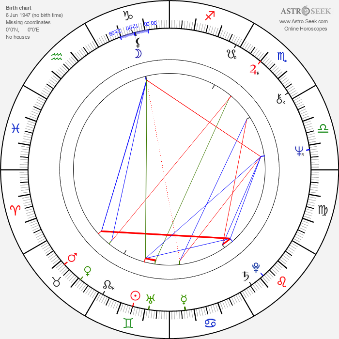 Jean-Claude Fruteau - Astrology Natal Birth Chart
