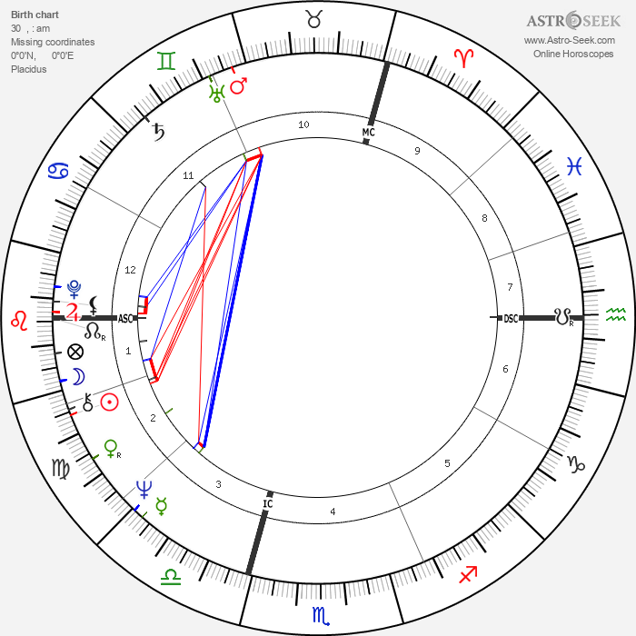 Jean Claude Killy - Astrology Natal Birth Chart