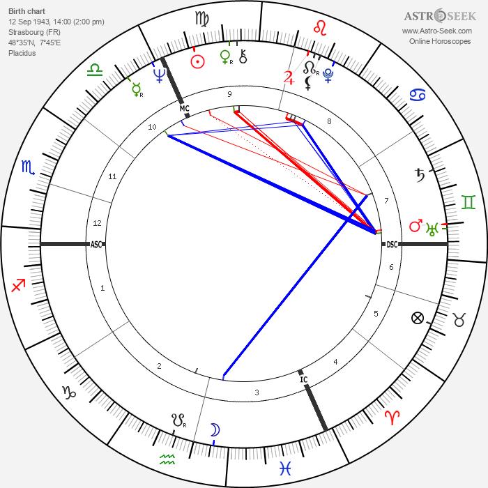 Jean Claude Klein - Astrology Natal Birth Chart